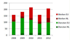 Aanbestedingstrends 2012