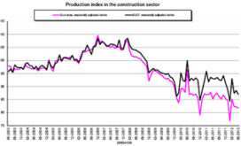 Bouwproductie krimpt 10,2 procent