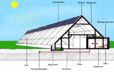 Greenhouse WachtendLand Urbanview