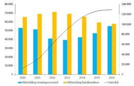 EIB: Zware terugval bouwproductie