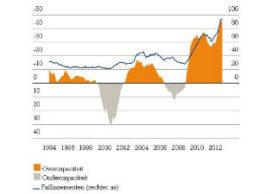 ING: licht herstel in 2014