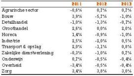 Kwartaalcijfers ING: bouw blijft onder druk