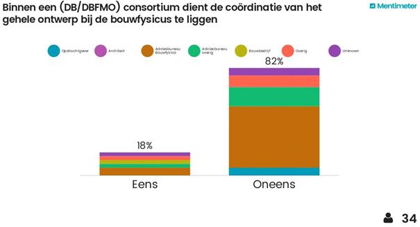 Uitkomst van enquêtering Interactie parallelsessie 'De bouwfysicus en nieuwe contractvormen', juni 2017