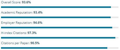De beoordeling van de TU Delft in de QS Rankings 2018 Architectuur
